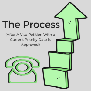 The Consular Processing Process