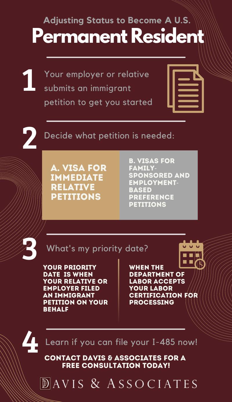 Adjustment of Status Infograph - Becoming a Permanent U.S. Resident - Davis & Associates
