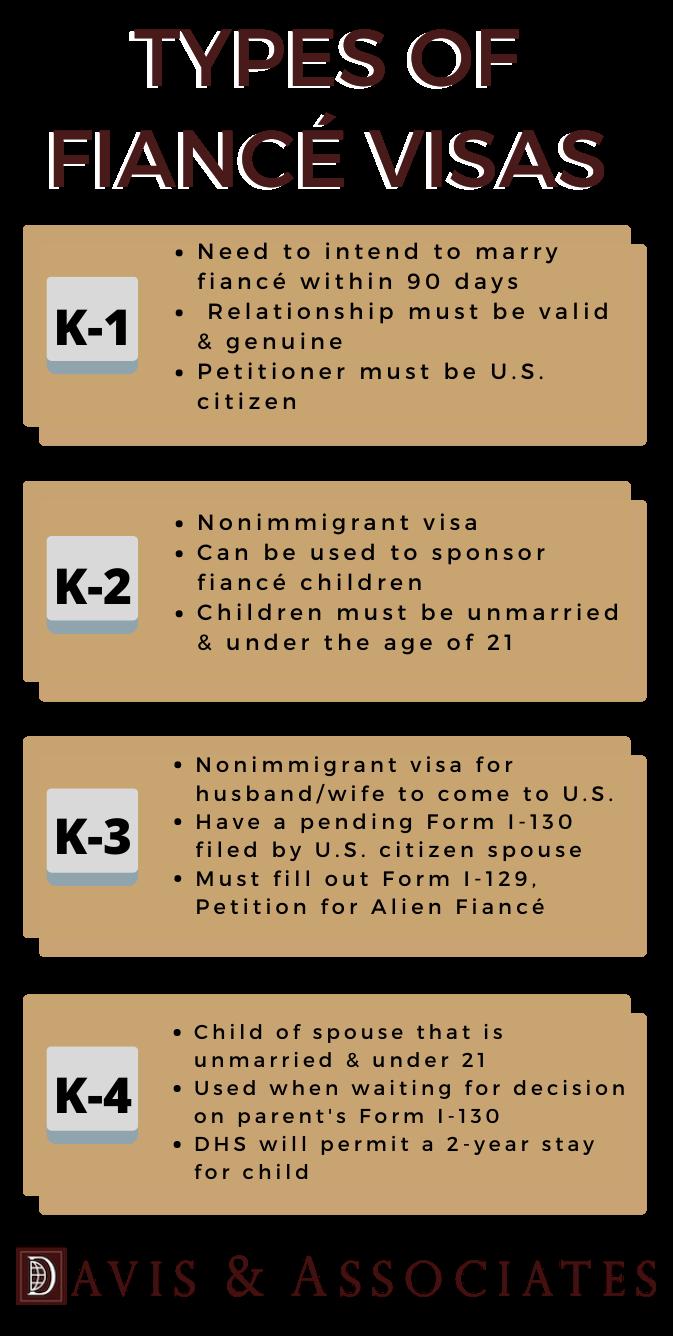 Types of Fiancé Visas Infograph - Davis & Associates - Texas Immigration Attorneys (3)